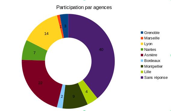 Participation par agence